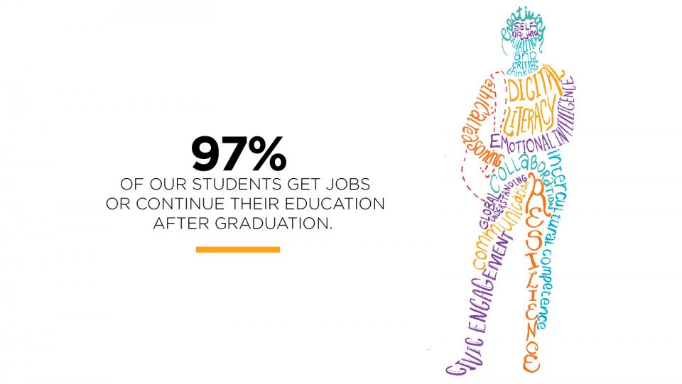 97% of our students get jobs or continue their education after graduation